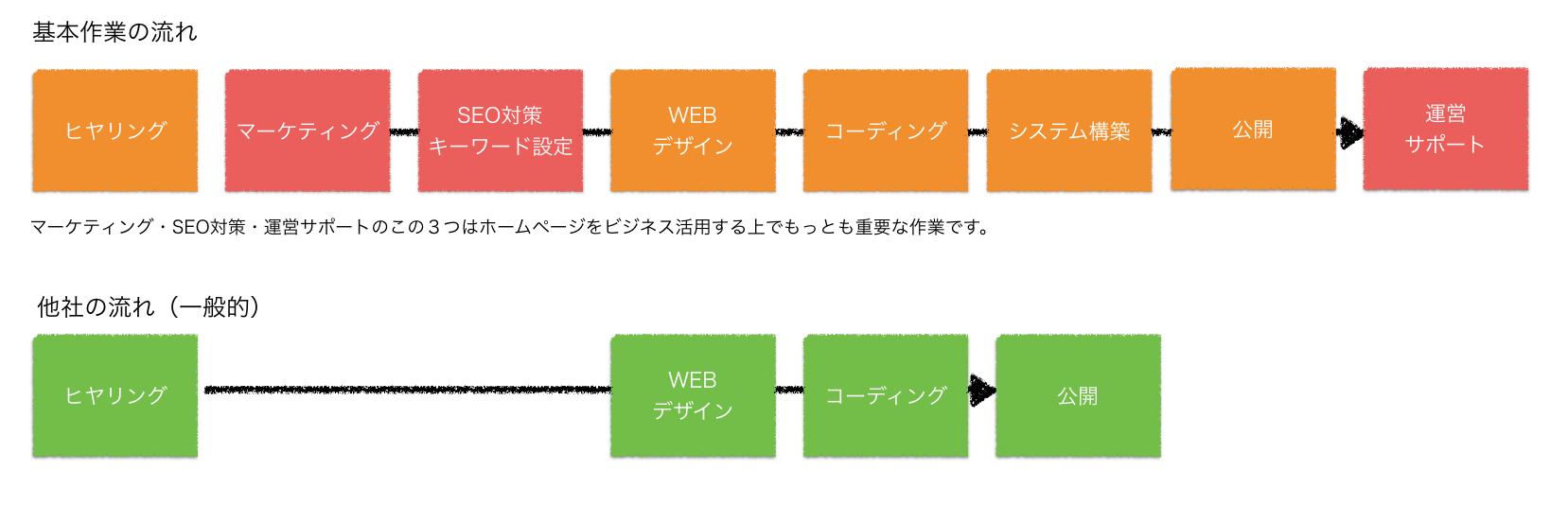ウェブ制作の流れ