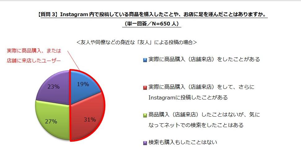 女性650人のInstagramユーザーに向けて、 「商品投稿に関する購買行動」について調査を実施/女性Instagramユーザーの約9割が、投稿を見て商品を購入・検索 ~身近な友人の投稿は「購買」、有名人の投稿は「検索」に~
