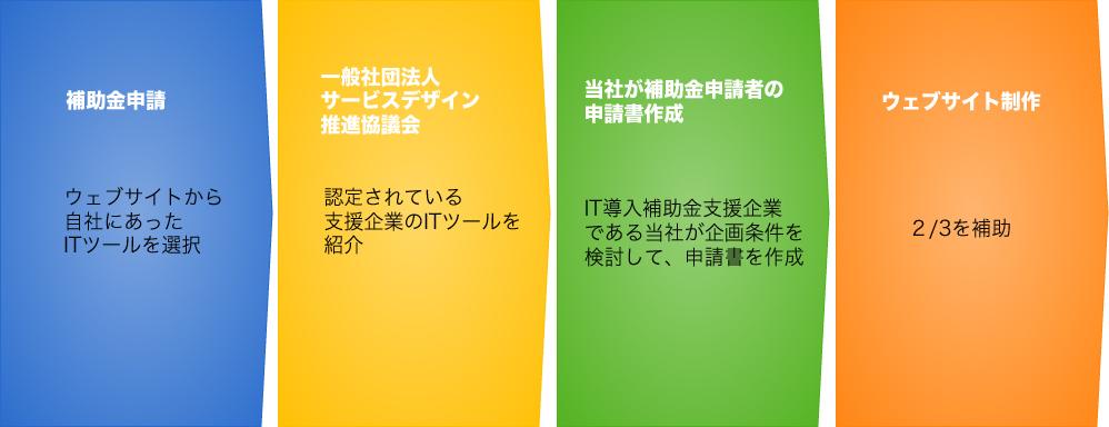 ウェブサイト制作補助金受付 長野県内企業限定