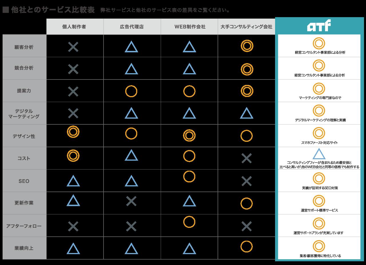 比較表ウェブ会社