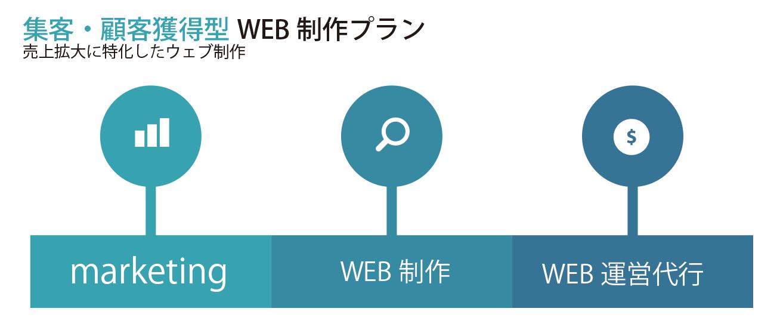 集客顧客獲得型ウェブサイト